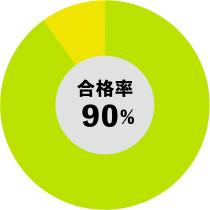 合格率90%
